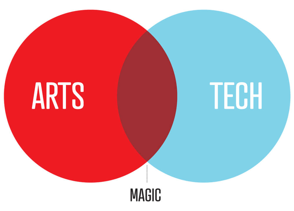 Arts + Tech = Magic